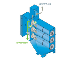 TDF系列一体化除尘器